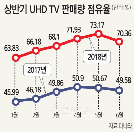 스포츠 이벤트 타고 UHD TV 판매량 급증